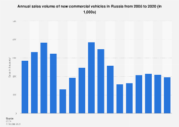 Commercial vehicle sales: Russia 2005-2017