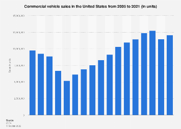 Commercial vehicle sales: United States 2005-2017