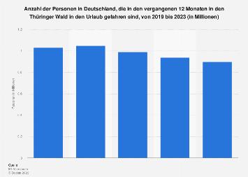 Umfrage in Deutschland zu Urlaub im Thüringer Wald bis 2019