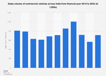 Commercial vehicle sales in India 2013-2019
