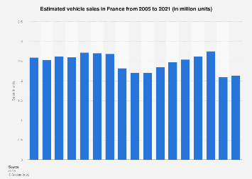 Vehicle sales: France 2005-2017