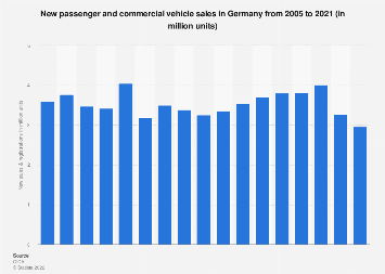 Vehicle sales: Germany 2005-2017