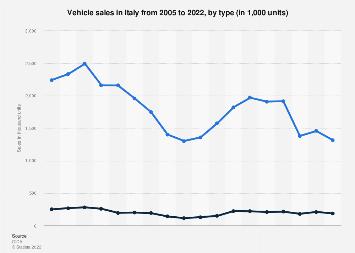 Vehicle sales: Italy 2005-2018