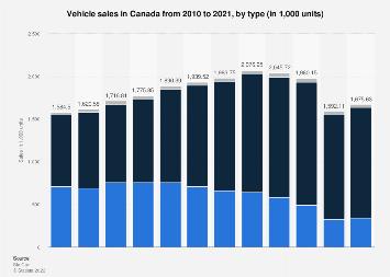 Vehicle sales: Canada 2005-2018