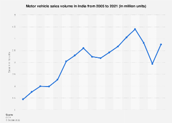 Vehicle sales: India 2005-2018