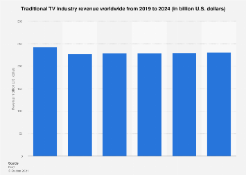 Global traditional TV industry revenue 2012-2021