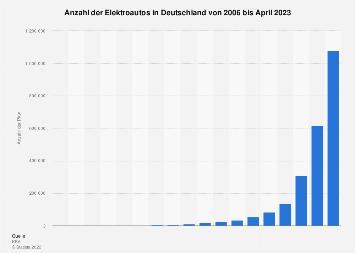 Elektroautos in Deutschland bis 2018