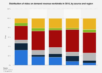 Global VoD revenue 2015, by source & region