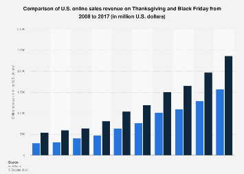 U.S. online revenue on Thanksgiving and Black Friday 2008-2017