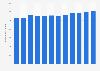 Anzahl der Beherbergungsbetriebe in Dänemark bis 2017