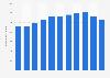 Anzahl der Beherbergungsbetriebe in Estland bis 2017
