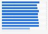 Anzahl der Beherbergungsbetriebe in den Niederlanden bis 2017