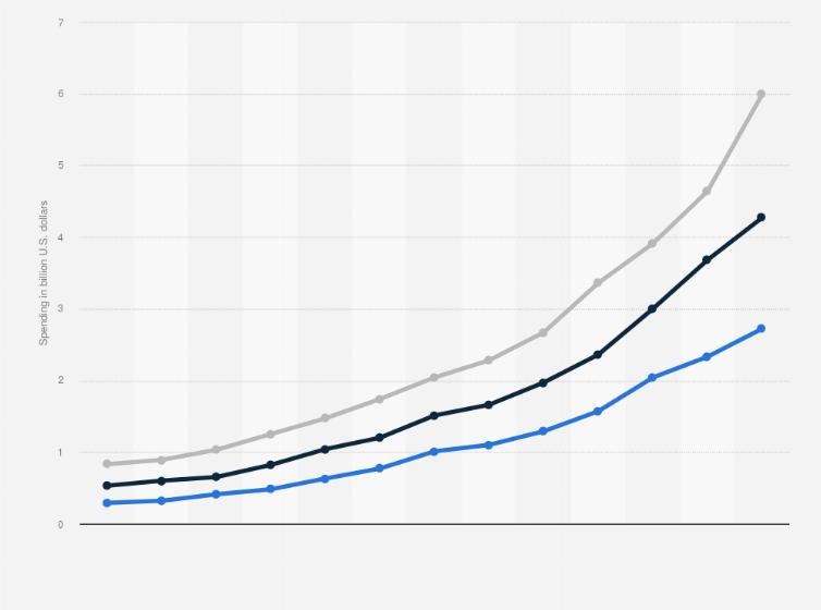 Thanksgiving Weekend Online Retail Spending 2008 2017 Statistic