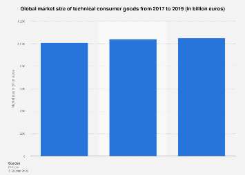 Worldwide market sales for technical consumer goods 2017-2019