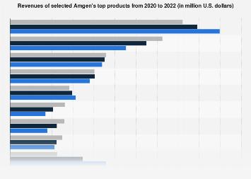 Amgen's top product revenues 2006-2017