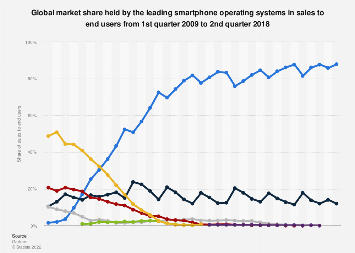 Global market share held by smartphone operating systems 2009-2018, by quarter