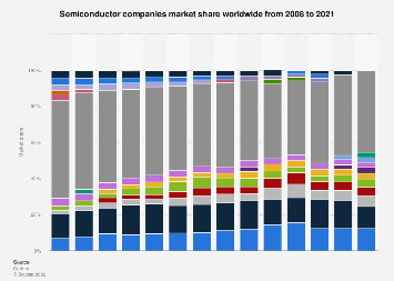 Semiconductor vendors: global market share 2008-2017