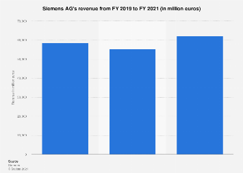 Siemens AG - revenue 2010-2018