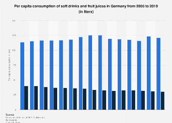 Consumption of soft drinks and fruit juices in Germany 2005-2016