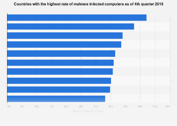 Countries with the highest malware infection rate 2016