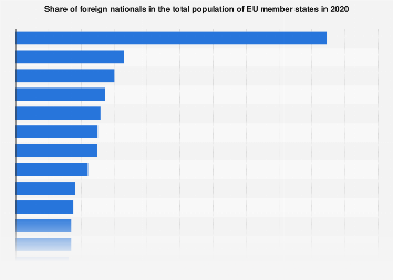 Share of foreign nationals in EU member states in 2017
