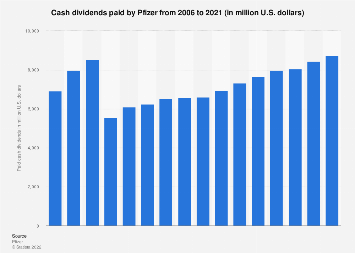 Pfizer - cash dividends paid 2006-2017