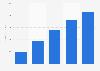 Skype's annual revenue in 2010