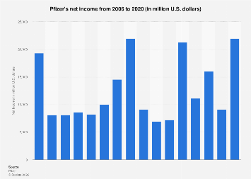 Pfizer's net income 2006-2017