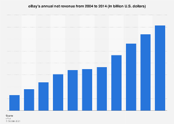 Ebay Annual Net Revenue 2004 2014 Statista