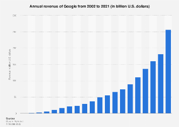 Google: global annual revenue 2002-2018