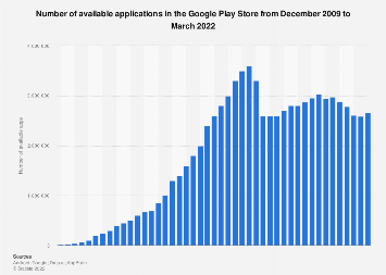 Google Play: number of available apps 2009-2018
