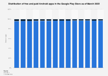 Distribution of free and paid Android apps 2019 | Statista