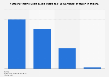 Asia Pacific: number of internet users in selected regions 2017