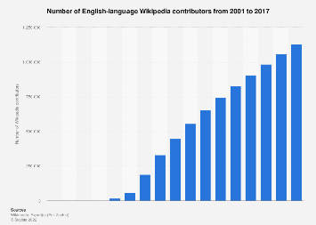 Number of English-language Wikipedia contributors 2001-2017