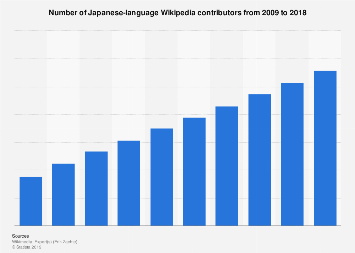Number of Japanese-language Wikipedia contributors 2009-2018