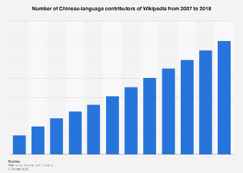 Number of Chinese-language Wikipedia contributors 2007-2018