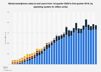 Global smartphone sales by operating system 2009-2018, by quarter
