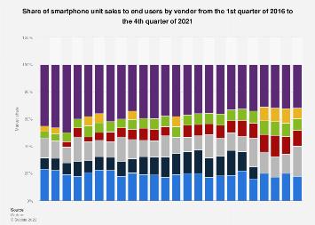 Smartphone vendors' market share worldwide 2017