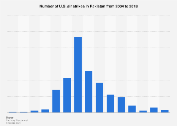Pakistan - the number of U.S. air strikes 2004-2018