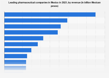 Major pharmaceutical companies in Mexico by revenue 2014