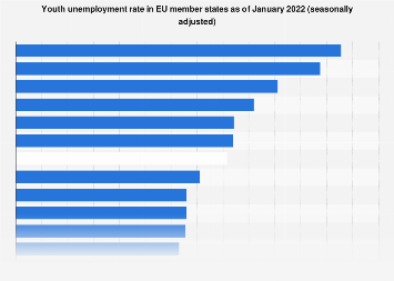 Youth unemployment rate in EU countries December 2018