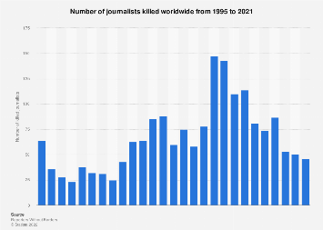 Number of journalists killed worldwide 1995-2018
