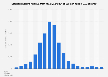 Revenue of RIM/Blackberry worldwide 2004-2017