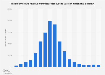 Revenue of RIM/Blackberry worldwide 2004-2018