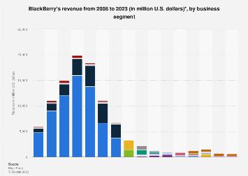 RIM/Blackberry's revenue by business segment 2008-2018