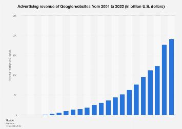 Google sites: advertising revenue 2001-2018