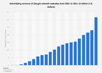 Google network sites: advertising revenue 2001-2018