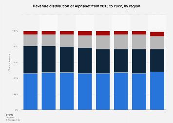 Alphabet: revenue distribution 2015-2017, by region