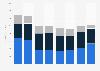 Yahoo: segment revenue 2009-2016
