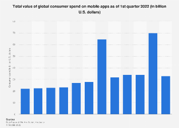 Mobile app consumer spend on mobile apps Q3 2019